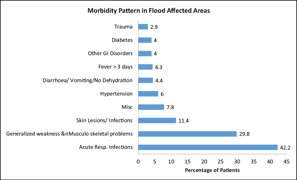 Chart 2: Morbidity pattern in flood-affected areas